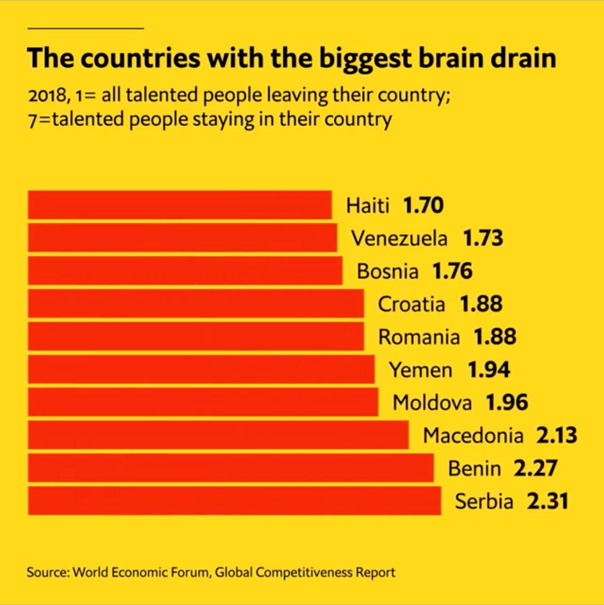 Balkans brain drain