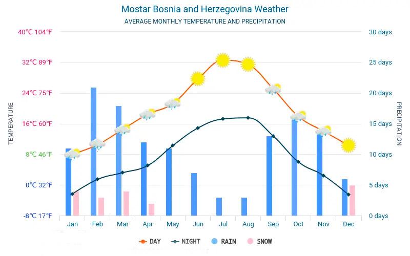 Herzegovina average temperature